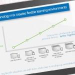 smart technologies evaluación colaboración